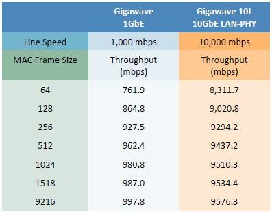 Ethernet Throughtput Estimates